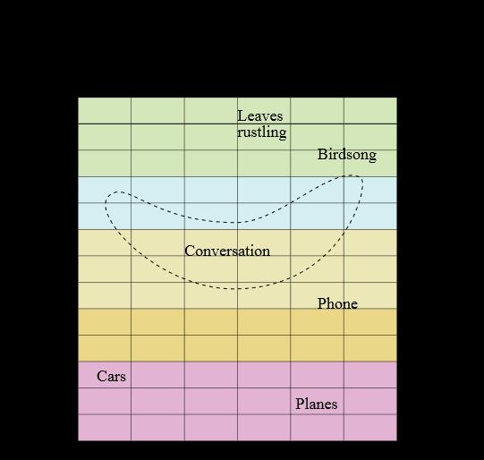 ऑडिओग्राम चार्ट blog image