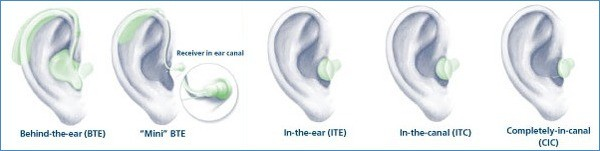 कान की मशीन की शैली और प्रकार blog image