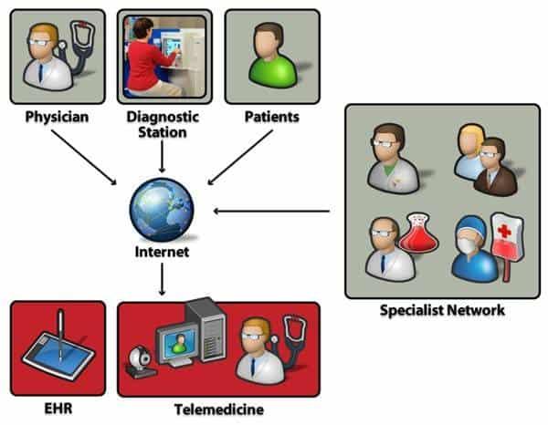 टेलीथेरेपी कैसे काम करती है blog image