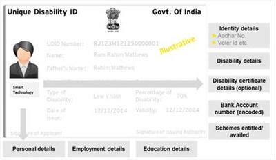 UDID कार्ड या दिव्यांगता प्रमाण पत्र की छवि blog feature image