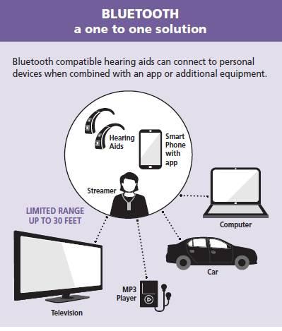ब्लूटूथ कान की मशीन के फायदे। blog image