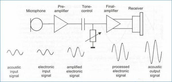 Analogue Sound Processing diagram