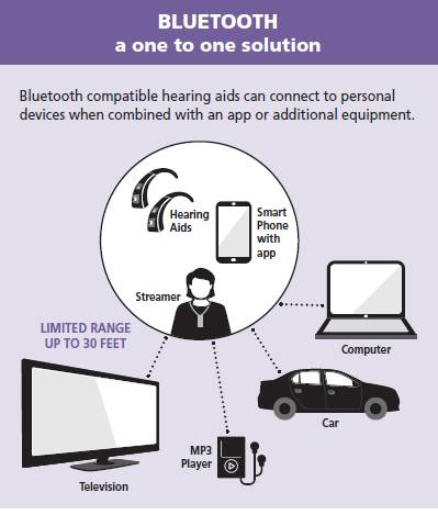 Bluetooth Hearing Aid Connectivity infographic