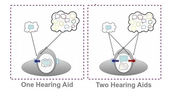 Comparison Between one and two hearing aids diagram