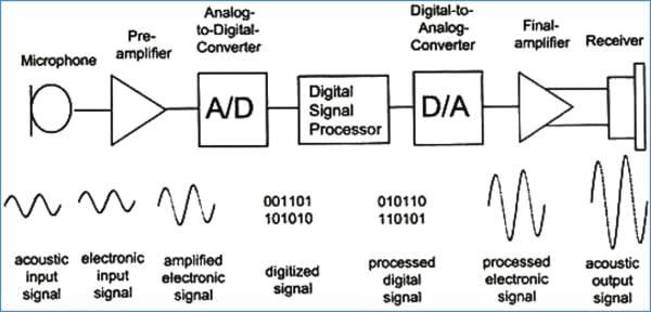 Digital Sound Processing diagram