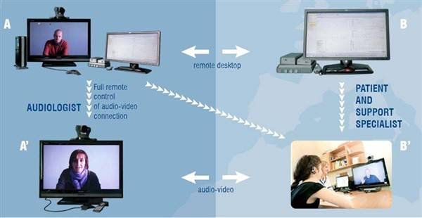 Tele Audiology for patient support blog image