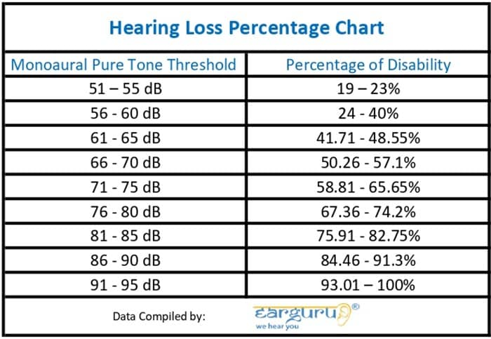Hearing Disability Percentage Chart blog image